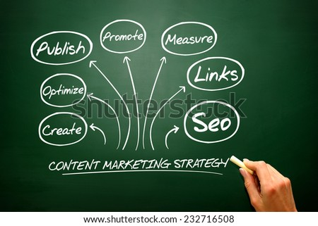 Content Marketing strategy concept, flow chart, business strategy on blackboard - stock photo