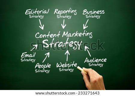 Content Marketing strategy concept on blackboard
