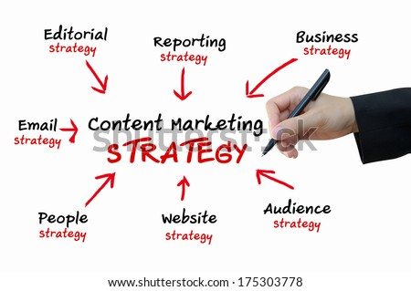 Content Marketing strategy for online business concept - stock photo