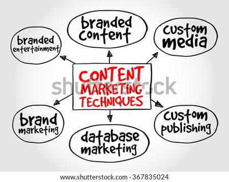 Content marketing techniques mind map business concept - stock photo