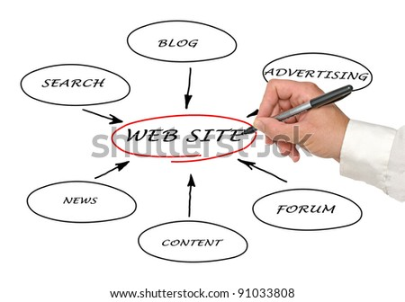 Content of web site - stock photo