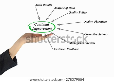 Continual Improvement - stock photo