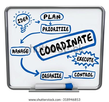 co-ordination types