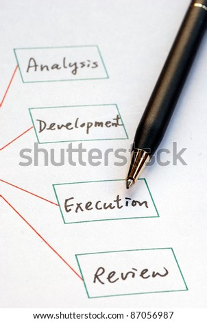 Create a list of business procedure concepts of business plans - stock photo