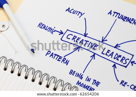 Creative leadership concept - many uses in the management role