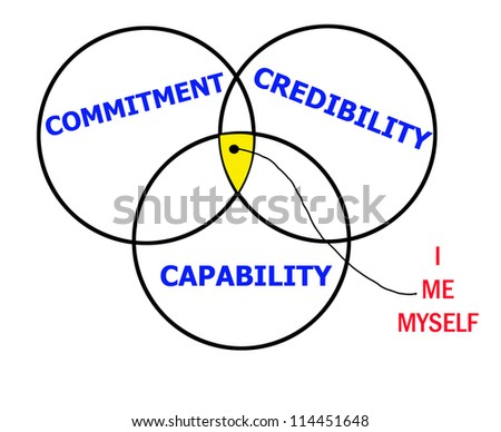 Credibility, commitment and capability abstract flowchart in a white background