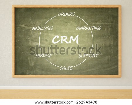 CRM - Customer Relationship Management - 3d render illustration of text on green blackboard in a room.  - stock photo