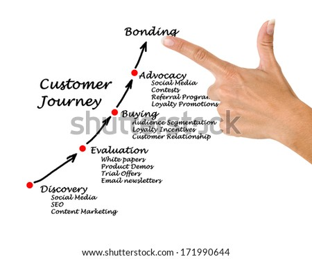 Customer journey - stock photo