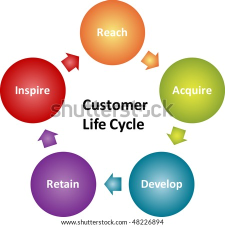 Customer lifecycle business strategy management marketing concept diagram illustration