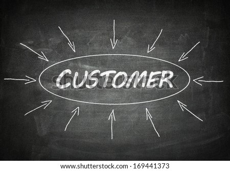 Customer process information concept on blackboard.