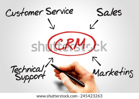 Customer relationship management (CRM) diagram, business concept