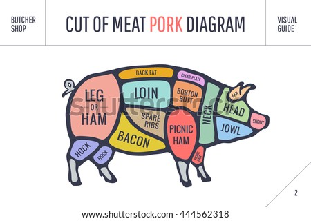 Pork Diagram Stock Images, Royalty-Free Images & Vectors ...