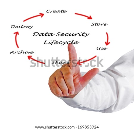 Data Security Lifecycle  - stock photo