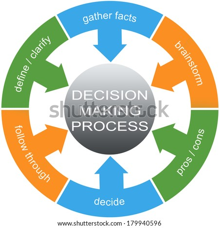how to improve marketers' rational decision making
