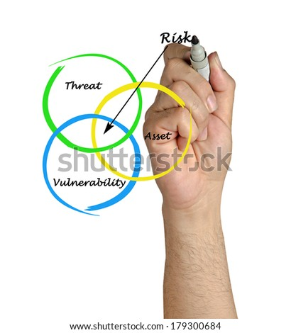 Definition of risk - stock photo