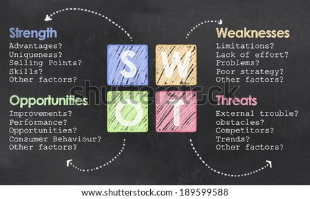 Definition of SWOT with Chalk and Colored Squares on Blackboard - stock photo