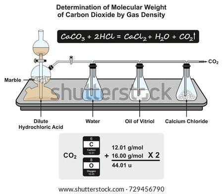 Natural Gas Molecular Weight Density