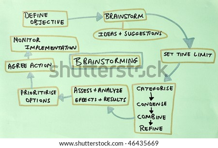 diagram depicting steps to successful brainstorm process - stock photo