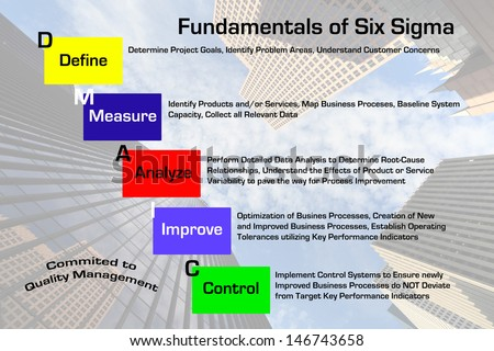 quality management and six sigma essay Sigma and quality managemnet six sigma and total quality management today's economic agents are more and more pressured into delivering high quality products and services, at extremely competitive prices.