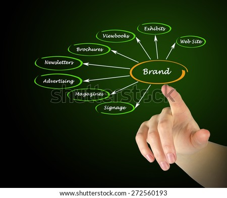 Diagram of brand