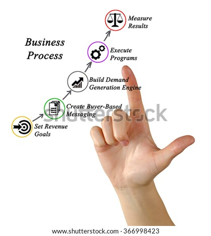 Diagram of business process