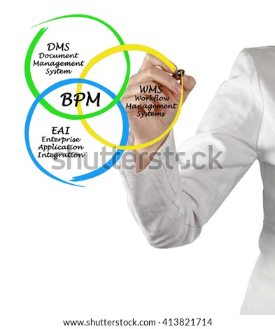 Diagram of Business Process Management - stock photo