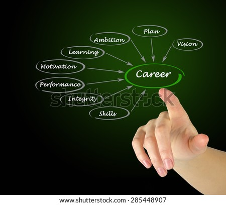 Diagram of Career development