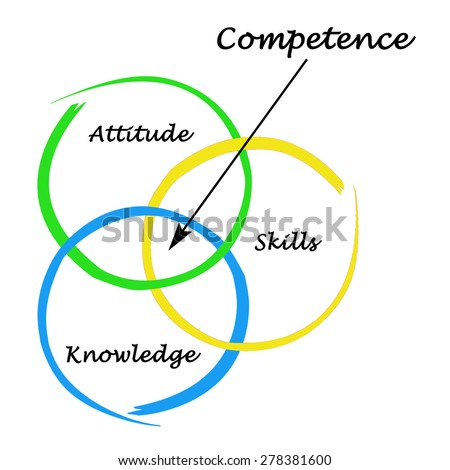 Diagram of competence - stock photo