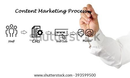 Diagram of content marketing process