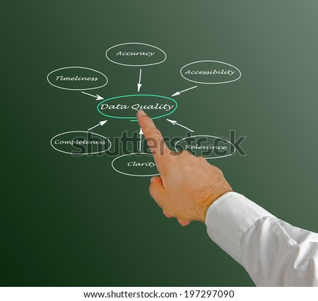 Diagram of data quality - stock photo