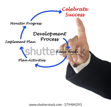 Diagram of development process