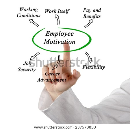 motivation of employees of galaxy toyota To motivate employees, do 3 given the extraordinary low levels of engagement in the us workforce — a recent gallup poll showed that 70% of employees are.