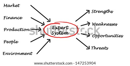 expert system stock images  royalty