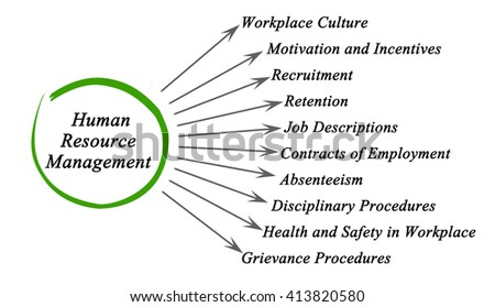 Grievances Photos RoyaltyFree Images Vectors Shutterstock – Stocker Job Description