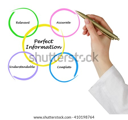 Diagram of Perfect Information - stock photo