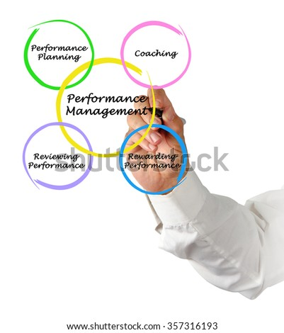 Diagram of Performance Management