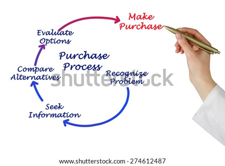 Diagram of purchase process