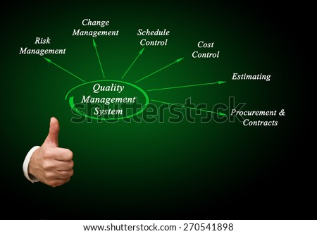 Diagram of Quality Management System - stock photo