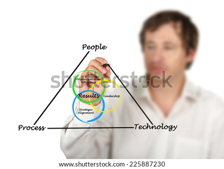 Diagram of results - stock photo