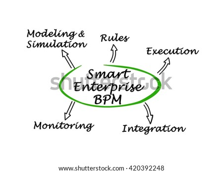 diagram of Smart Enterprise BPM