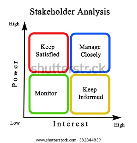 Diagram Stakeholder Analysis Stock Illustration 382844839