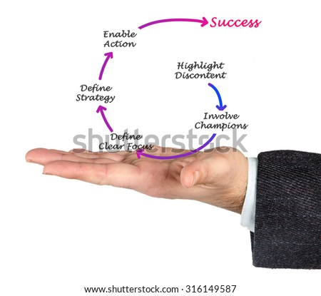 Diagram of success achievement