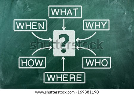 Diagram of What Where When Why Who How on chalkboard