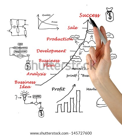 Diagram showing development of business idea and business-related symbols - stock photo