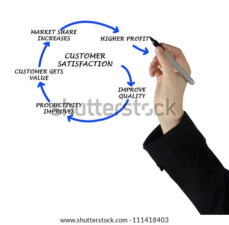 Diagram Showing How Customer Satisfaction Increases Stock Photo ...