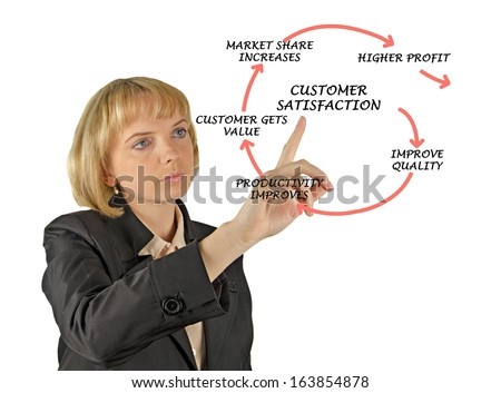 Diagram showing how customer satisfaction increases profit - stock photo
