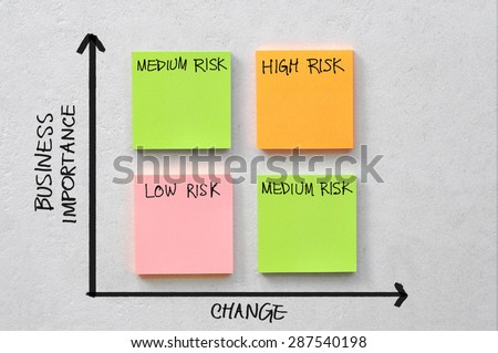 diagram which shows the level of risk by business change and importance on block of coloured sticky notes