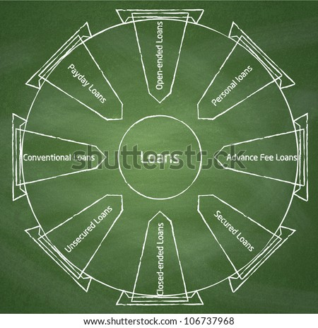 Different types of loans. Diagram on chalkboard background - stock photo