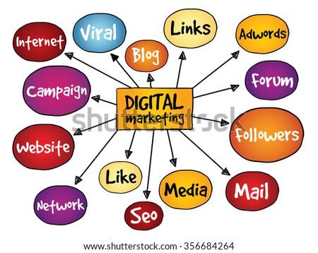 Digital Marketing mind map, business concept - stock photo