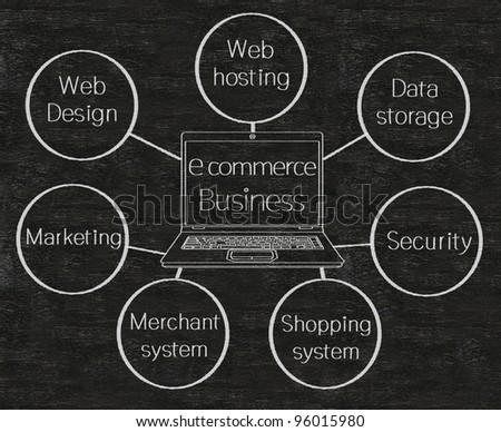 e commerce business flow chart on blackboard - stock photo